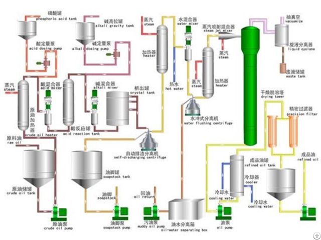Cooking Vegetable Edible Oil Refinery Machine