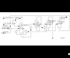 Methylal Refining Technology