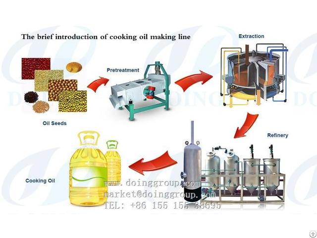 Edible Oil Refining Process Machine