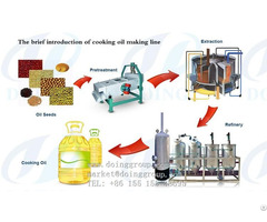 Edible Oil Refining Process Machine