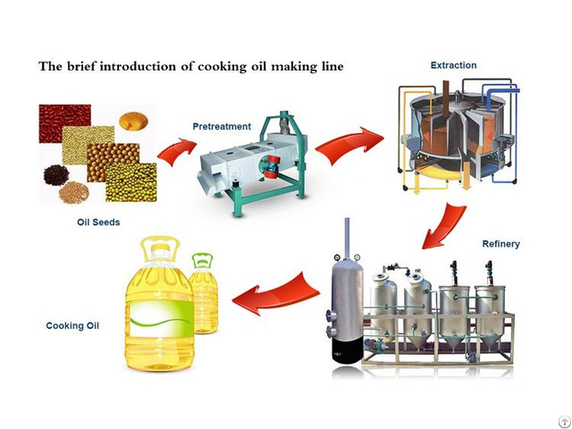 Stainless Steel Cooking Oil Machinery
