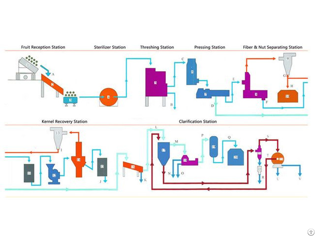 Gold Supplier Palm Oil Processing Machine