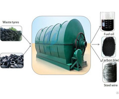 Waste Rubber Tyre Recycling Plant In India