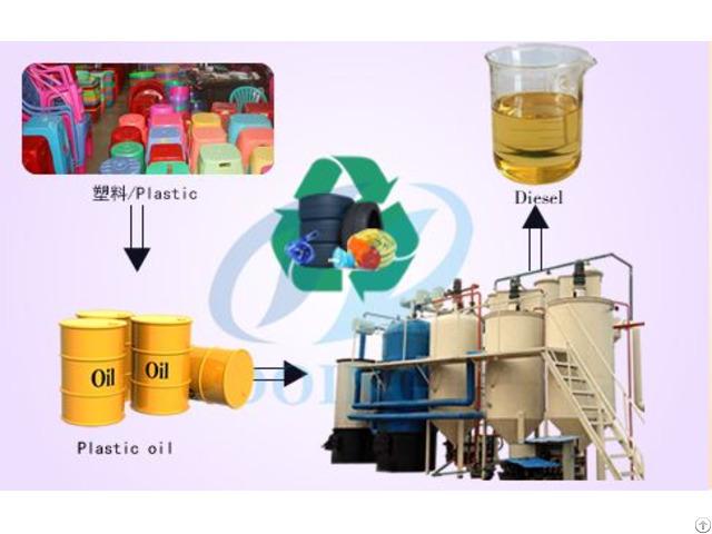 Waste Plastic To Diesel Process Machine