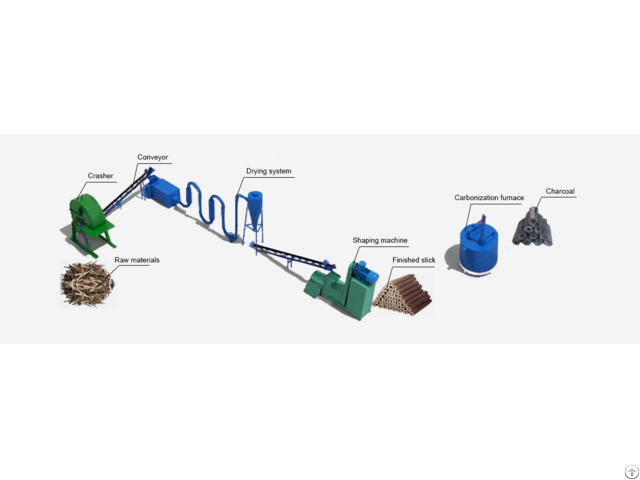 Description Of Charcoal Production Line