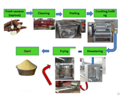 Automatic Garri Processing Machinery In Nigeria