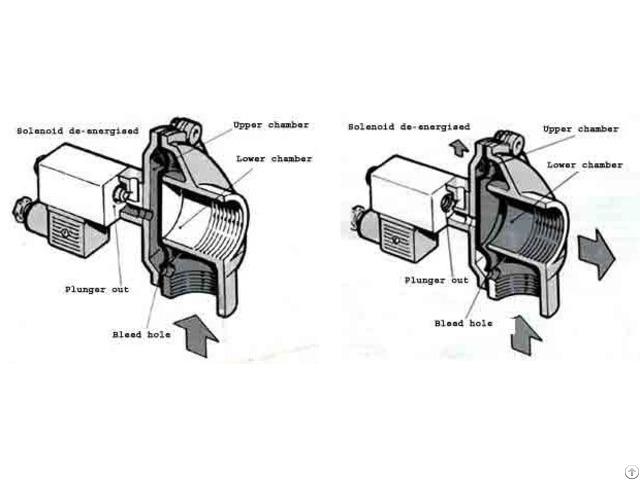 Diaphragm Valve Repair Kit