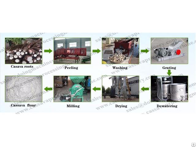 Cassava Flour Making Processing Machine Equipment