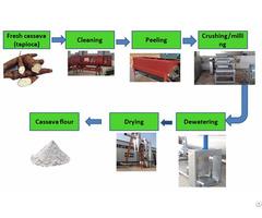 Cassava Flour Production Equipment