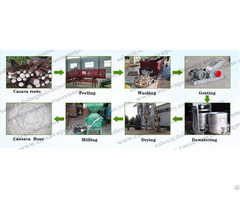 Cassava Flour Production Line Supplier