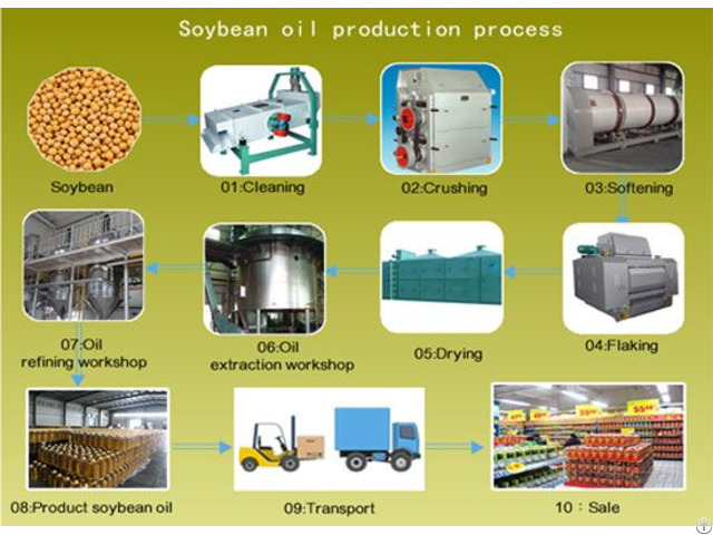 Soybean Oil Processing Machine For Sale