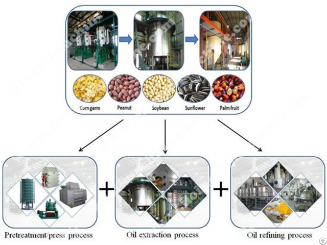 Mustard Oil Mill Plant With Different Capacity