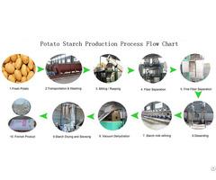 Potato Starch Processing Plant Equipment