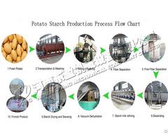 Equipment For Processing Potato Starch