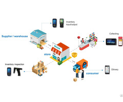 Handheld Mobile Payment Pos And Barcode Scanner For Retail Stores